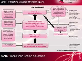 BTEC Introductory Diploma (Performing Arts/Art & Design/Media)