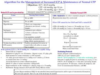 Algorithm For the Management of Increased ICP & Maintenance of Normal CPP