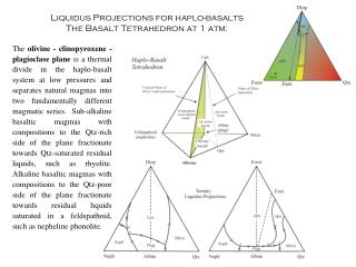 Liquidus Projections for haplo-basalts The Basalt Tetrahedron at 1 atm: