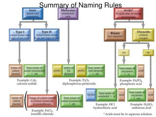 Summary of Naming Rules