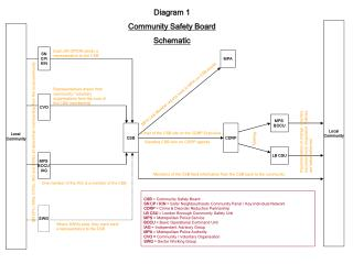 Diagram 1 Community Safety Board Schematic