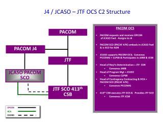 J4 / JCASO – JTF OCS C2 Structure