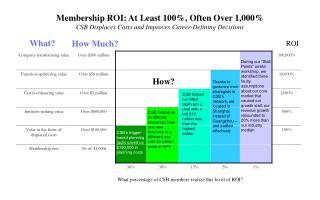CSB helped our M&A team win a deal with a bid $10 million less than the highest bidder