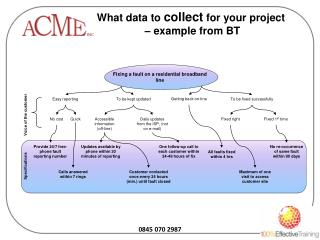 What data to  collect  for your project  – example from BT
