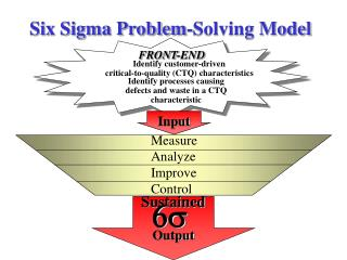Six Sigma Problem-Solving Model