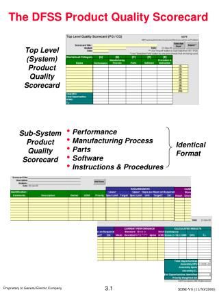Top Level (System) Product Quality Scorecard