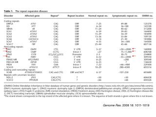 Genome Res.  2008 18: 1011-1019