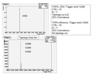 TOPO+ ZDC: Trigger word 12290 CTB < 75 B + Y Topology cut (L3) ZDC Coincidence