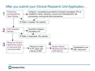 After you submit your Clinical Research Unit Application…