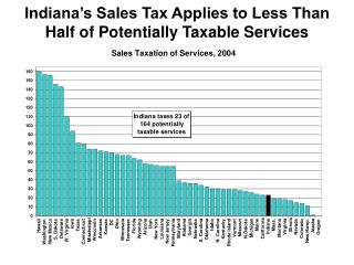 Indiana's Sales Tax Applies to Less Than Half of Potentially Taxable Services