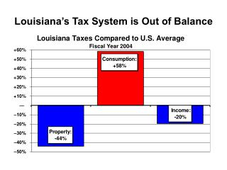 Louisiana's Tax System is Out of Balance