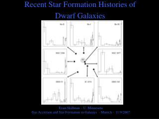 Recent Star Formation Histories of Dwarf Galaxies