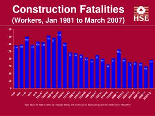 Construction Fatalities Workers, Jan 1981 to March 2007