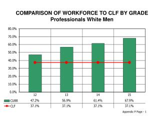 COMPARISON OF WORKFORCE TO CLF BY GRADE Professionals White Men