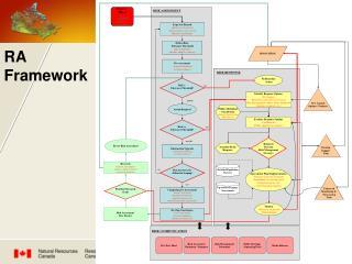 RA Framework