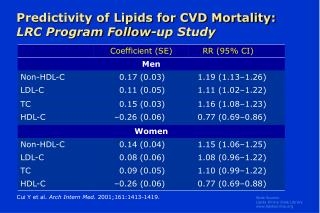 Predictivity of Lipids for CVD Mortality:   LRC Program Follow-up Study