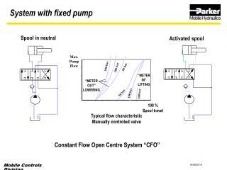"""Constant Flow Open Centre System """"CFO"""""""