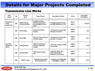 Transmission Line Works