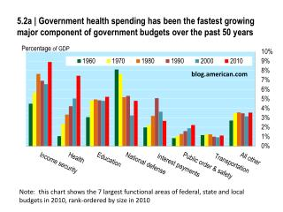 5.2a  Government health spending has been the fastest growing major component of government budgets over the past 50 yea