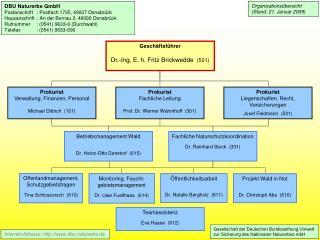 Offenlandmanagement, Schutzgebietsfragen Tina Schlossorsch  (610)