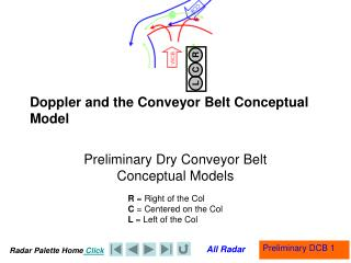 Doppler and the Conveyor Belt Conceptual Model
