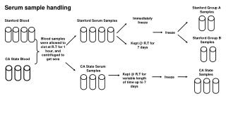 Serum sample handling