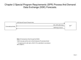 Chapter 2 Special Program Requirements (SPR) Process And Demand Data Exchange (DDE) Forecasts.