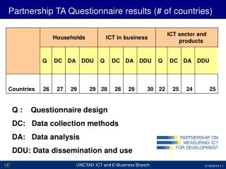 Partnership TA Questionnaire results (# of countries)