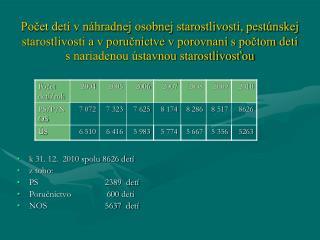 k 31. 12.  2010 spolu 8626 detí z toho: PS                               2389  detí