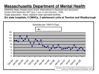 Data:  Statewide Seclusion/Restraint Episodes