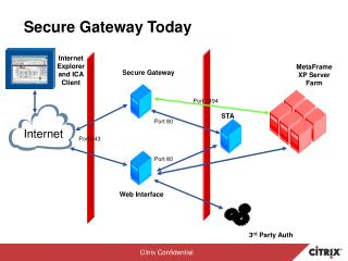 Secure Gateway Today