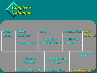 Chapter 3 Valuation
