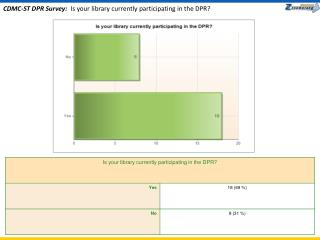 CDMC-ST DPR Survey:   Is your library currently participating in the DPR?