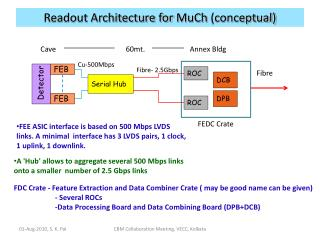 Readout Architecture for  MuCh  (conceptual)