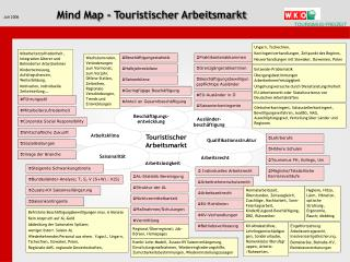 Juli 2006 Mind Map - Touristischer Arbeitsmarkt