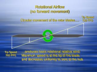 Rotational Airflow no forward movement