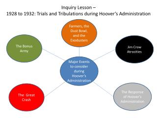 Inquiry Lesson –  1928 to 1932: Trials and Tribulations during Hoover's Administration