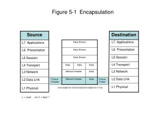 Figure 5-1 Encapsulation