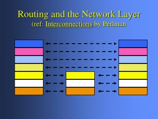 Routing and the Network Layer (ref:  Interconnections  by Perlman