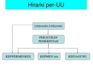 Hirarki per-UU