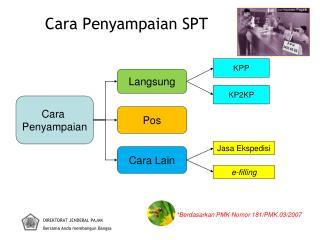 Cara Penyampaian SPT