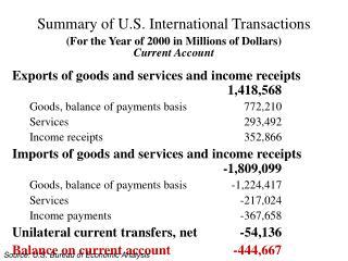 Summary of U.S. International Transactions
