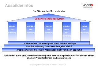Die Säulen des Sozialstaates