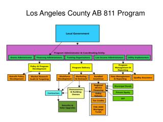 Los Angeles County AB 811 Program