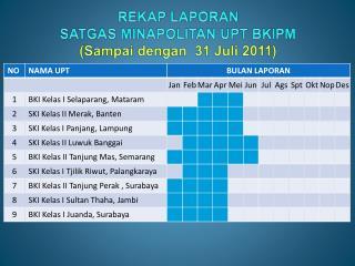 REKAP LAPORAN  SATGAS MINAPOLITAN UPT BKIPM (Sampai dengan   31  Juli 2011)