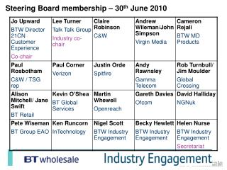 Steering Board membership – 30 th  June 2010