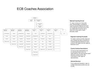 National Coaching Forum