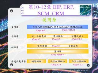 第10-12章  EIP, ERP, SCM, CRM