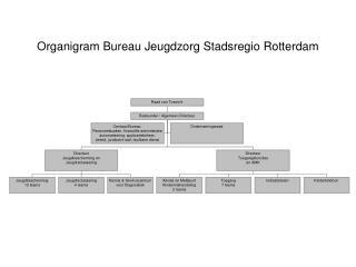 Organigram Bureau Jeugdzorg Stadsregio Rotterdam