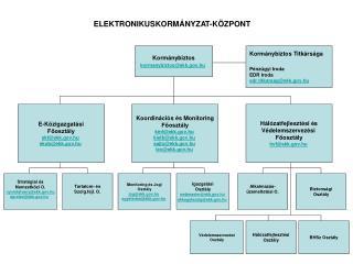 ELEKTRONIKUSKORMÁNYZAT-KÖZPONT